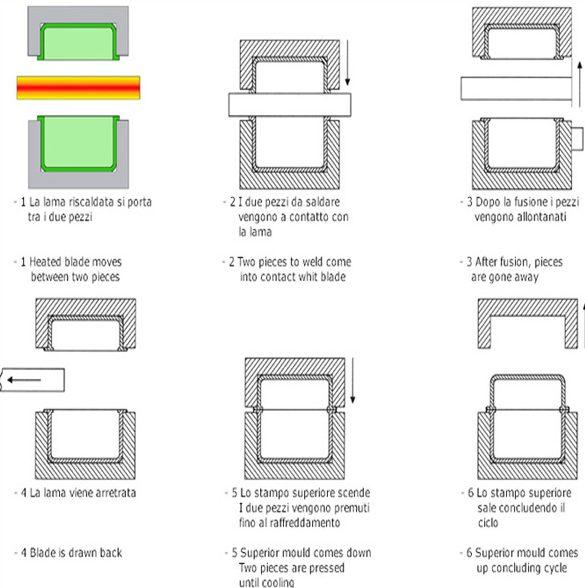 Ciclo Lama Calda 1 - Sirius Electric Vigevano PV Italia - Macchine saldatura materie plastiche